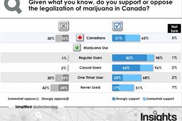 Insights West Poll Graphic