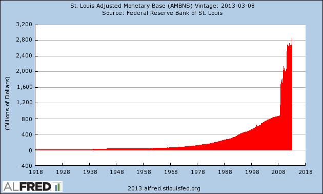 Base Money 1918-