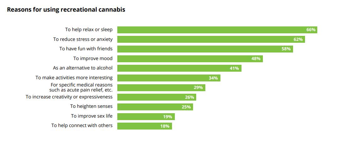 cannabis reasons